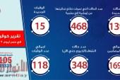 الصحة: تسجيل 139 حالة إيجابية جديدة لفيروس كورونا..و 15 حالة وفاة