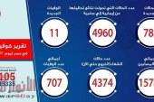 الصحة: تسجيل 783 حالة إيجابية جديدة لفيروس كورونا.. و 11 حالة وفاة