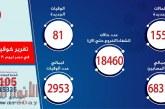 الصحة: تسجيل 1557 حالة إيجابية جديدة لفيروس كورونا.. و 81 حالة وفاة