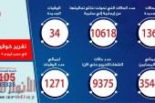 الصحة: تسجيل 1365 حالة إيجابية جديدة لفيروس كورونا.. و 34 حالة وفاة