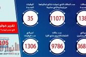 الصحة: تسجيل 1385 حالة إيجابية جديدة لفيروس كورونا.. و 35 حالة وفاة